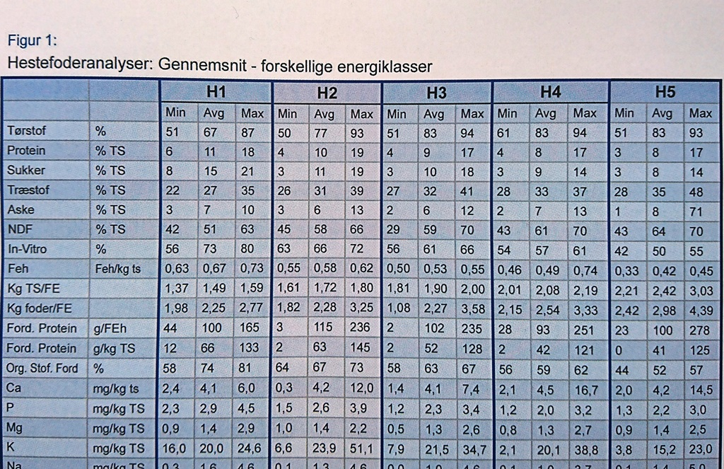 hestegrovfoder analyser hestezonen.dk